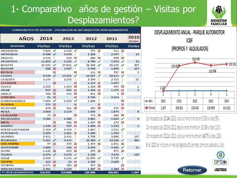 1- Comparativo años de gestión – Visitas por Desplazamientos