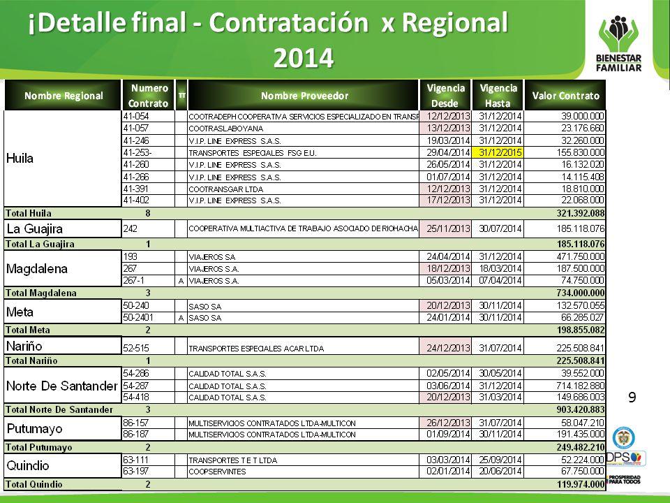 ¡Detalle final - Contratación x Regional