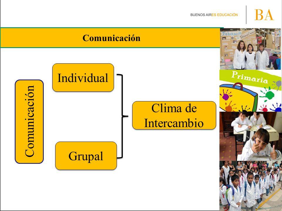 Comunicación Individual Clima de Intercambio Comunicación Grupal