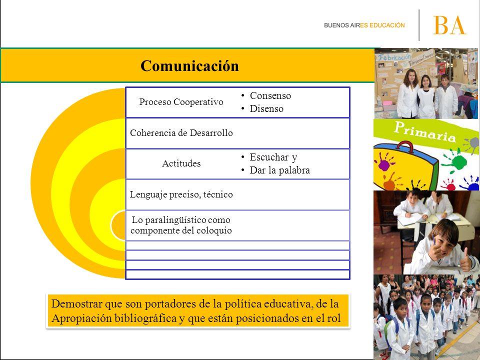 Comunicación Proceso Cooperativo. Consenso. Disenso. Coherencia de Desarrollo. Actitudes. Escuchar y.