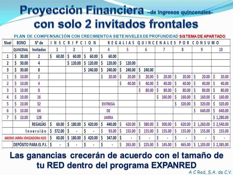 Proyección Financiera –de ingresos quincenales-