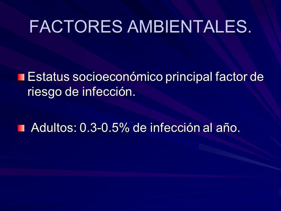 FACTORES AMBIENTALES. Estatus socioeconómico principal factor de riesgo de infección.