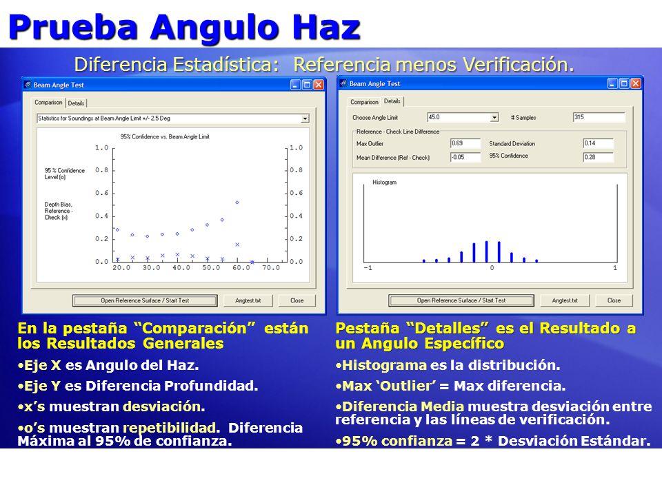 Diferencia Estadística: Referencia menos Verificación.
