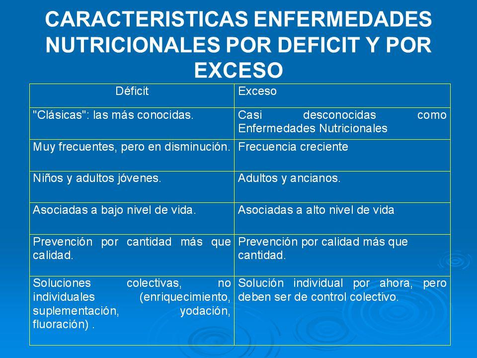 CARACTERISTICAS ENFERMEDADES NUTRICIONALES POR DEFICIT Y POR EXCESO