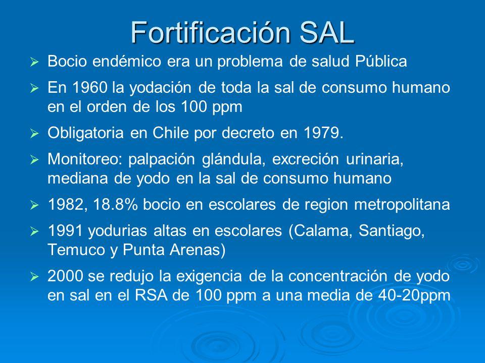 Fortificación SAL Bocio endémico era un problema de salud Pública