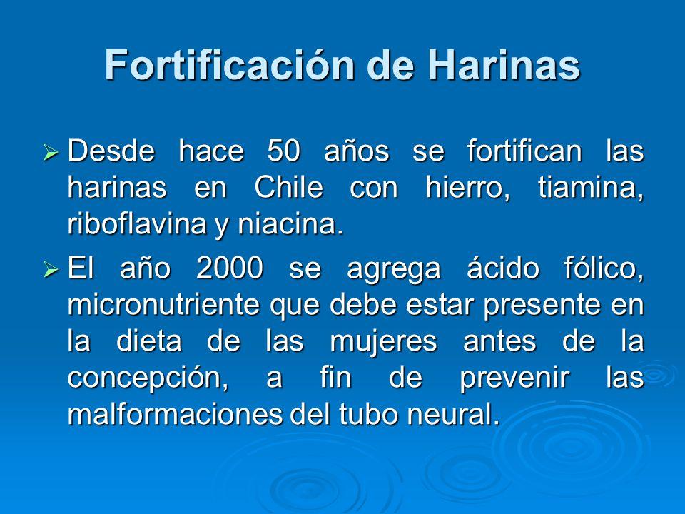 Fortificación de Harinas