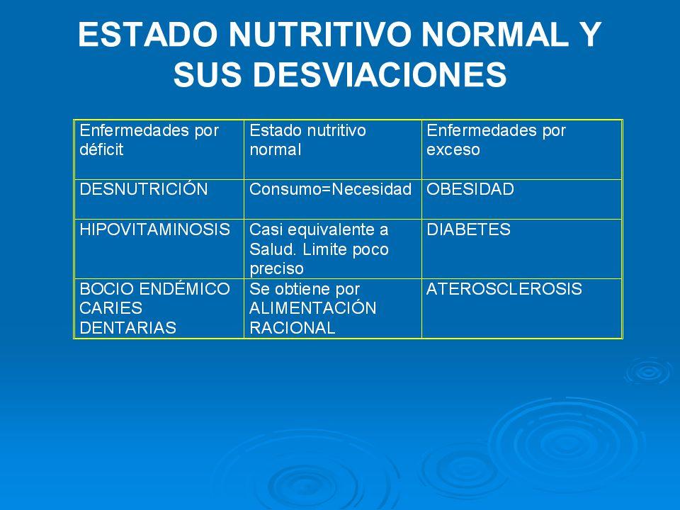 ESTADO NUTRITIVO NORMAL Y SUS DESVIACIONES