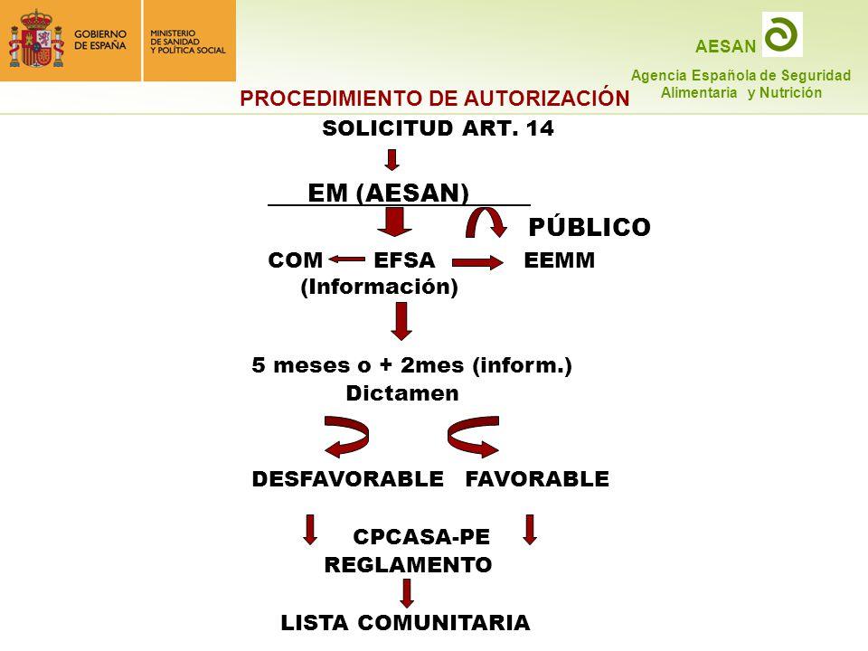 EM (AESAN) . PÚBLICO PROCEDIMIENTO DE AUTORIZACIÓN SOLICITUD ART. 14