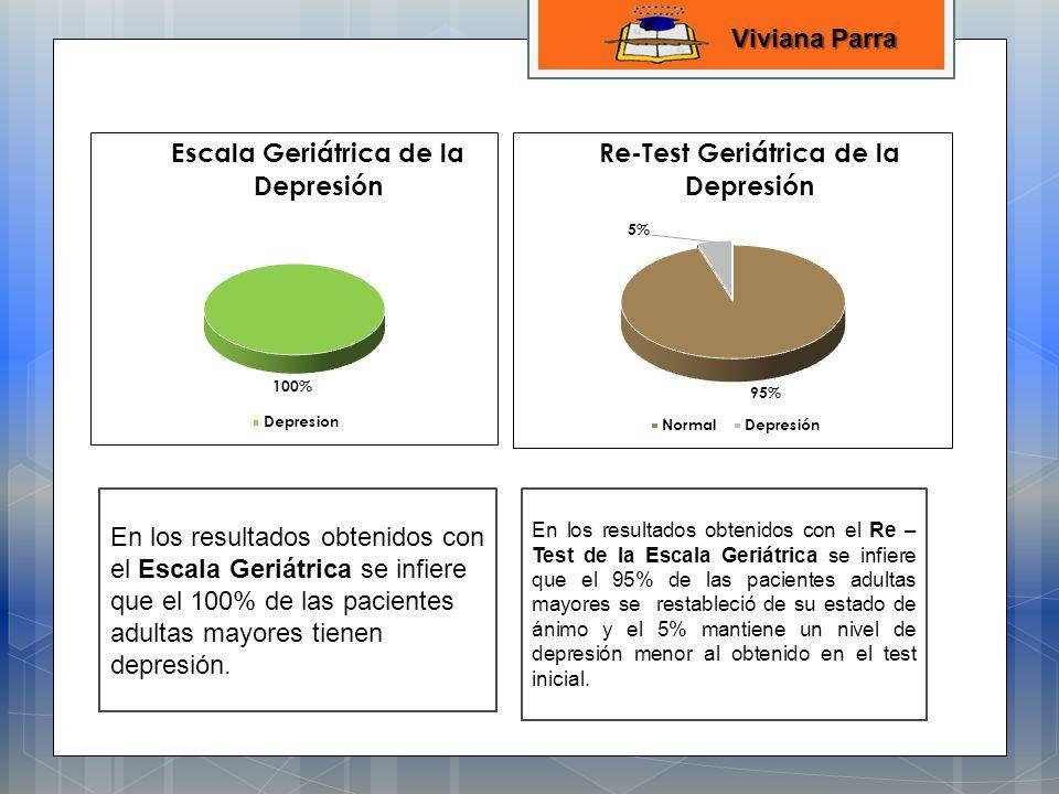 Viviana Parra En los resultados obtenidos con el Escala Geriátrica se infiere que el 100% de las pacientes adultas mayores tienen depresión.