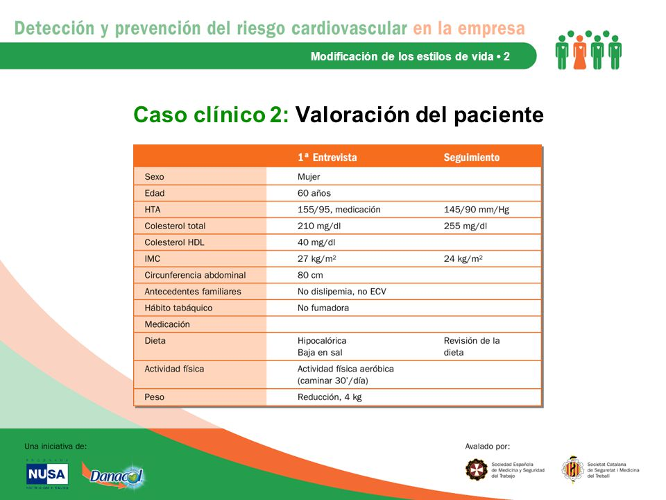 Caso clínico 2: Valoración del paciente