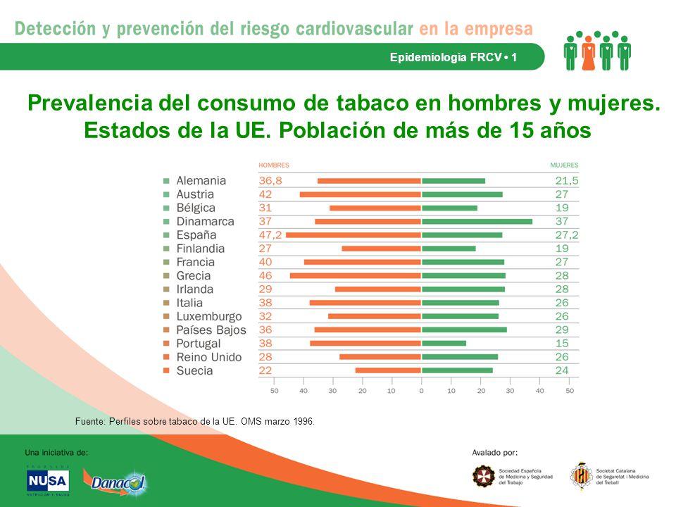Epidemiología FRCV • 1 Prevalencia del consumo de tabaco en hombres y mujeres. Estados de la UE. Población de más de 15 años.