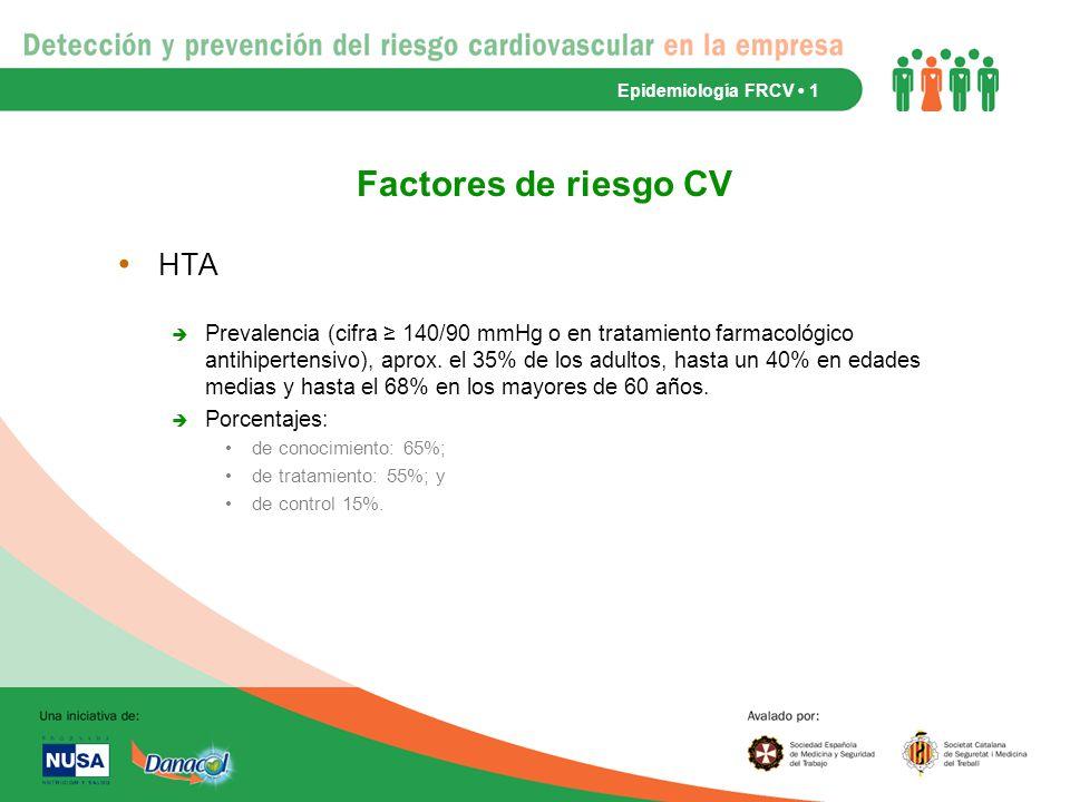 Factores de riesgo CV HTA