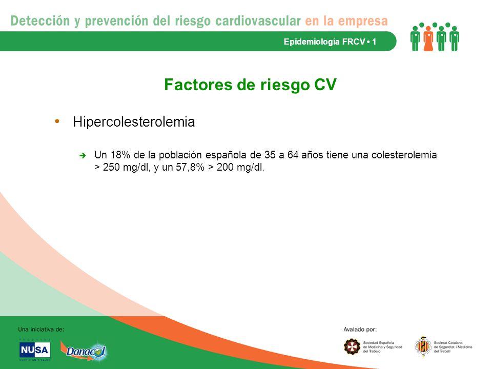 Factores de riesgo CV Hipercolesterolemia