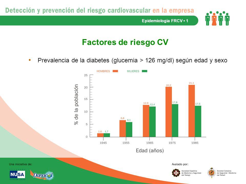 Prevalencia de la diabetes (glucemia > 126 mg/dl) según edad y sexo