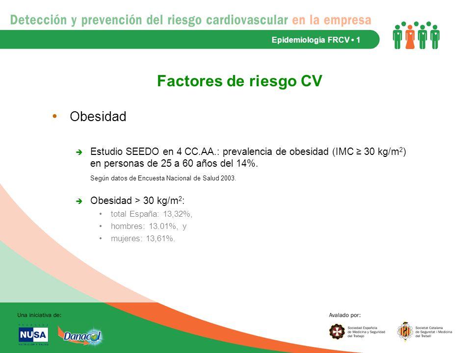 Factores de riesgo CV Obesidad