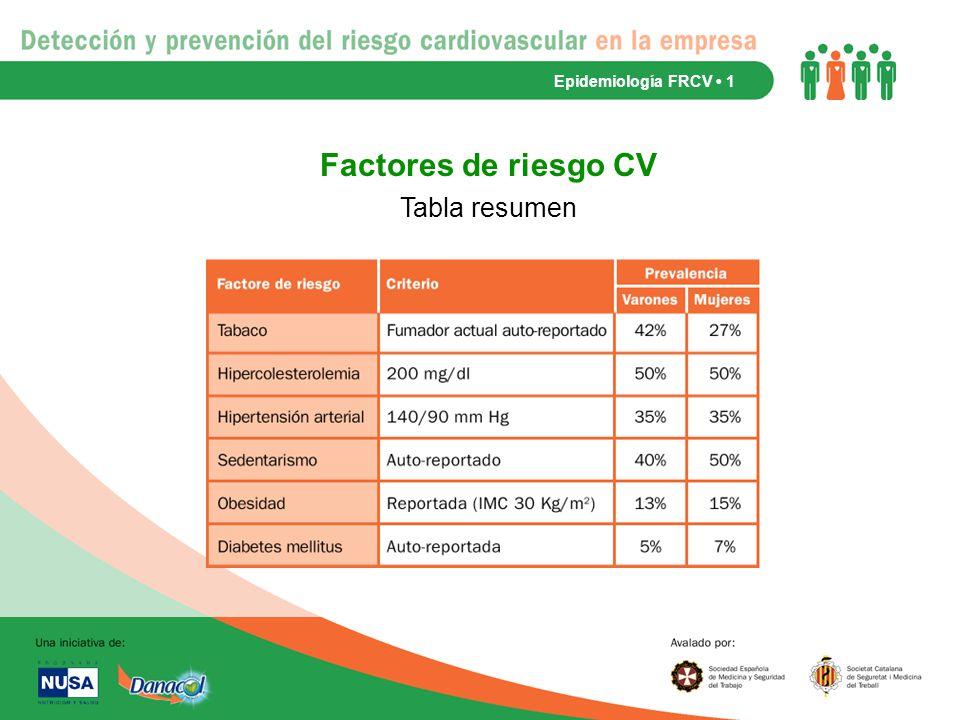 Epidemiología FRCV • 1 Factores de riesgo CV Tabla resumen