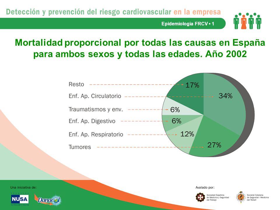 Epidemiología FRCV • 1 Mortalidad proporcional por todas las causas en España para ambos sexos y todas las edades.