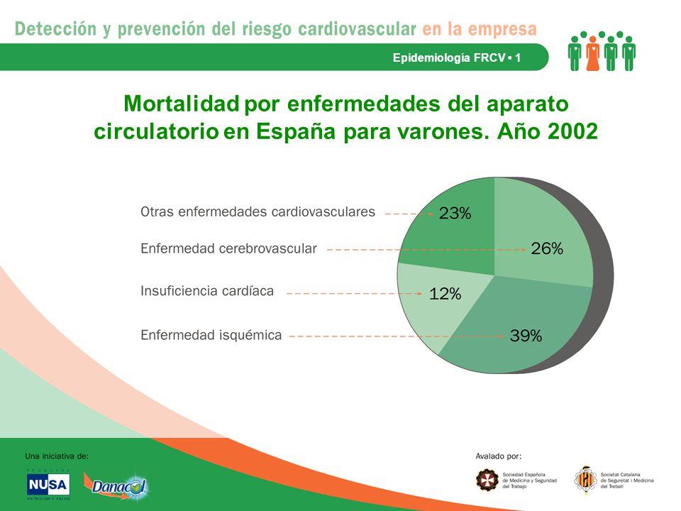 Epidemiología FRCV • 1 Mortalidad por enfermedades del aparato circulatorio en España para varones.