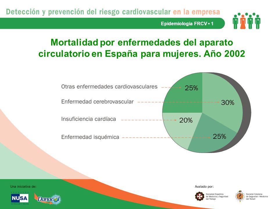 Epidemiología FRCV • 1 Mortalidad por enfermedades del aparato circulatorio en España para mujeres.