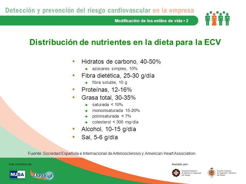 Distribución de nutrientes en la dieta para la ECV