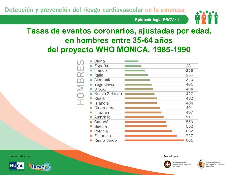 Epidemiología FRCV • 1 Tasas de eventos coronarios, ajustadas por edad, en hombres entre 35-64 años del proyecto WHO MONICA, 1985-1990.