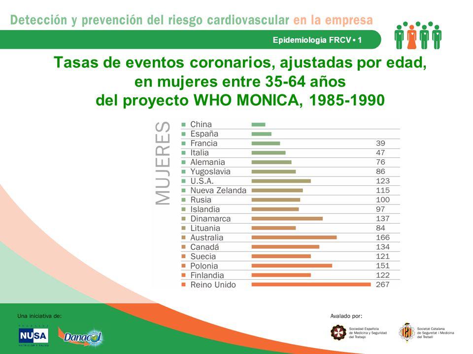 Epidemiología FRCV • 1 Tasas de eventos coronarios, ajustadas por edad, en mujeres entre 35-64 años del proyecto WHO MONICA, 1985-1990.