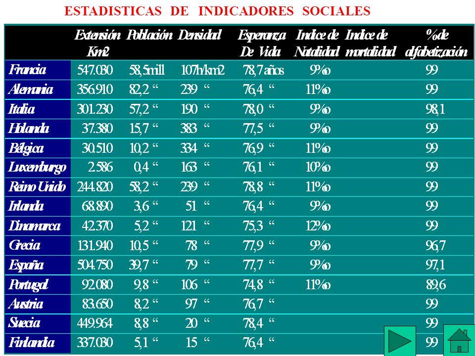 ESTADISTICAS DE INDICADORES SOCIALES