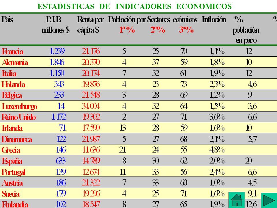 ESTADISTICAS DE INDICADORES ECONOMICOS