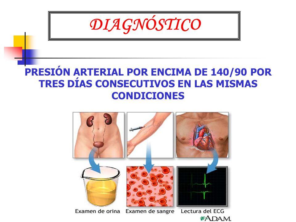 DIAGNÓSTICO PRESIÓN ARTERIAL POR ENCIMA DE 140/90 POR TRES DÍAS CONSECUTIVOS EN LAS MISMAS CONDICIONES.
