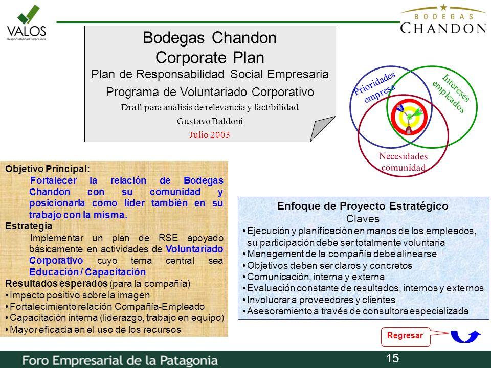 Enfoque de Proyecto Estratégico