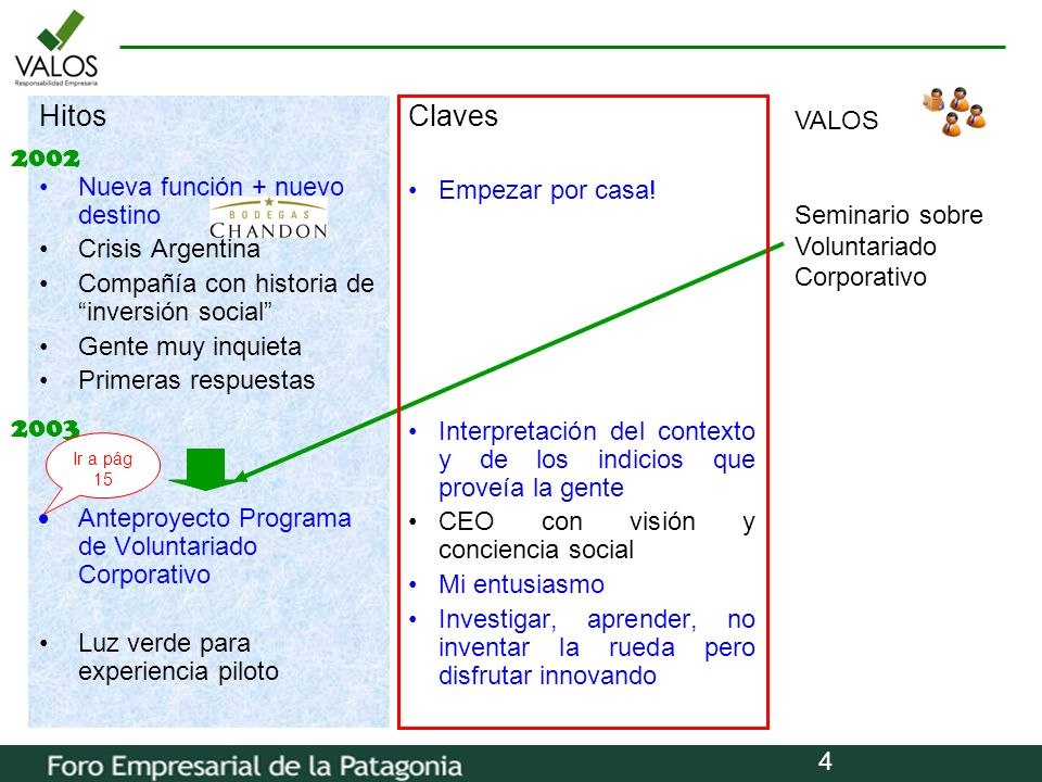Hitos Claves 2002 2003 VALOS Nueva función + nuevo destino