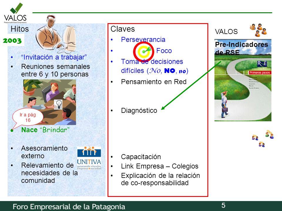 Hitos Claves 2003 VALOS Perseverancia Pre-Indicadores de RSE Foco