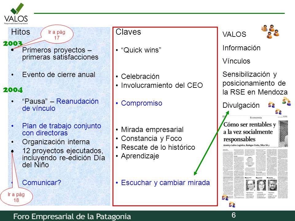 Hitos Claves 2003 2004 Primeros proyectos – primeras satisfacciones