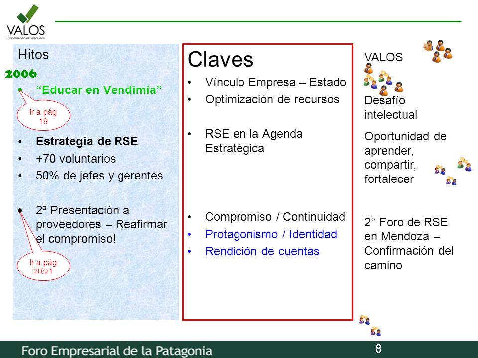 Claves Hitos 2006 VALOS Vínculo Empresa – Estado Educar en Vendimia