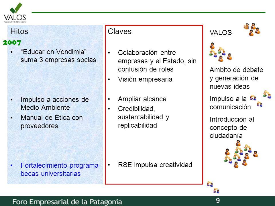 Hitos Claves 2007 VALOS Educar en Vendimia suma 3 empresas socias