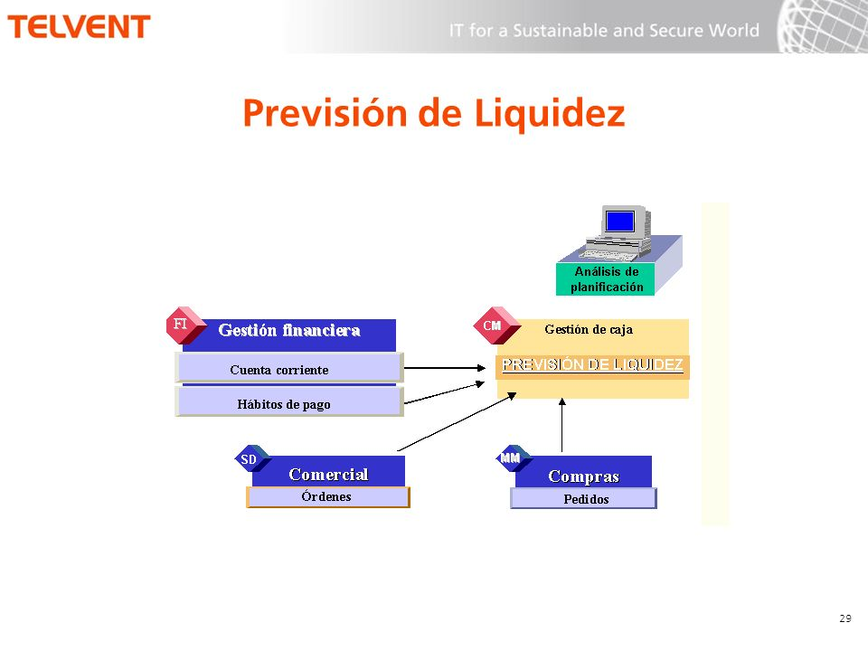 Previsión de Liquidez