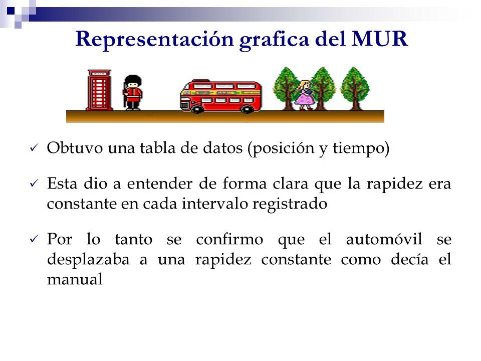 Representación grafica del MUR
