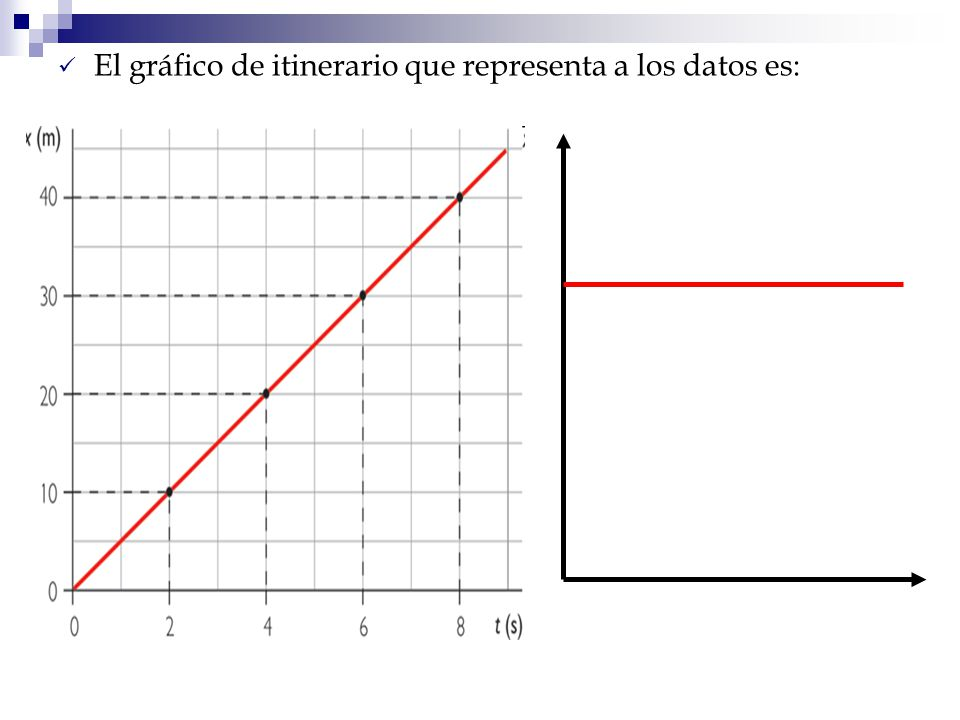 El gráfico de itinerario que representa a los datos es: