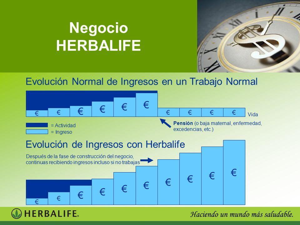 Negocio HERBALIFE Evolución Normal de Ingresos en un Trabajo Normal €