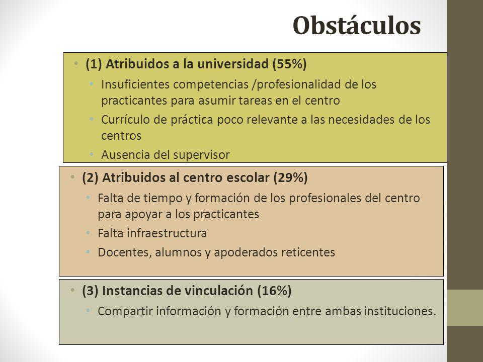 Obstáculos (1) Atribuidos a la universidad (55%)