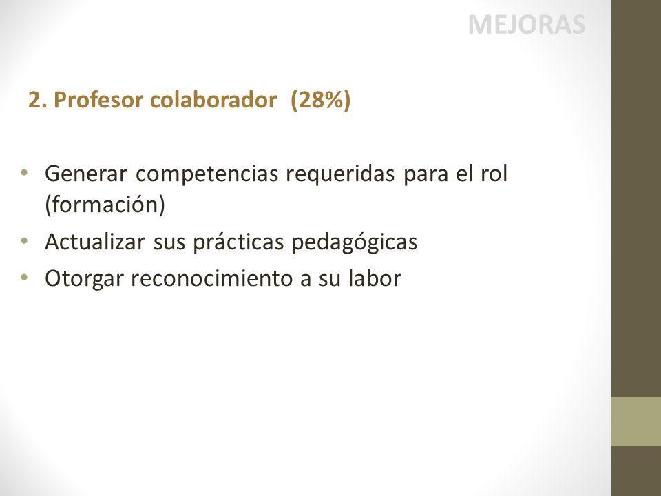 MEJORAS 2. Profesor colaborador (28%)