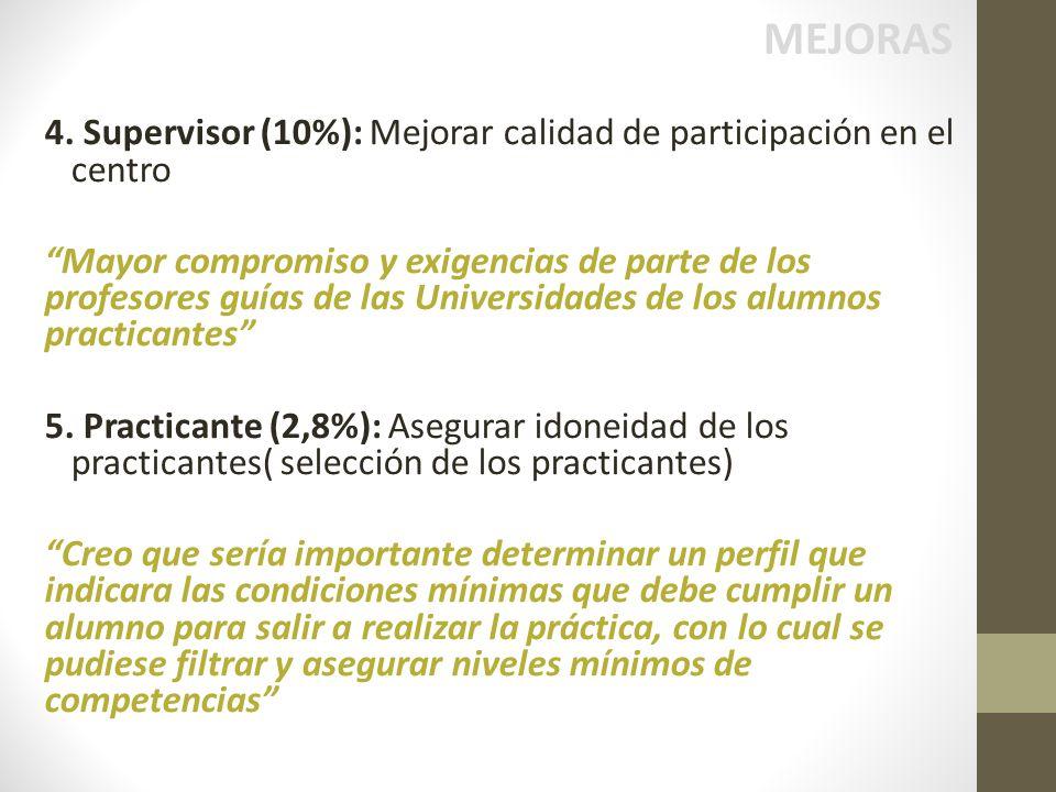 MEJORAS 4. Supervisor (10%): Mejorar calidad de participación en el centro.