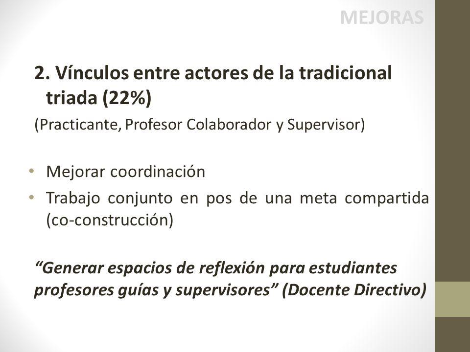 2. Vínculos entre actores de la tradicional triada (22%)