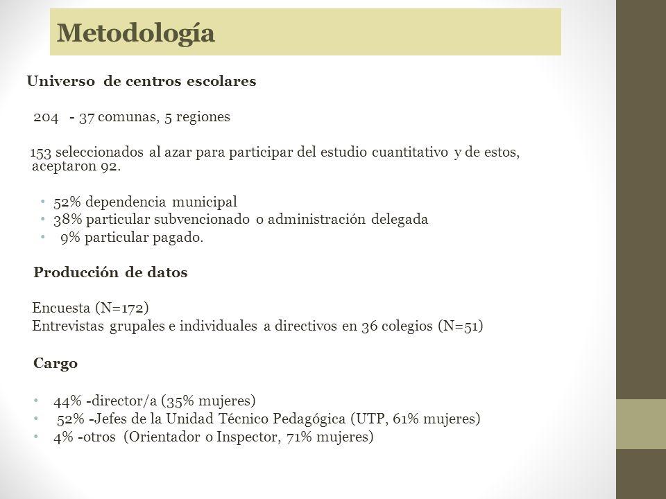 Metodología Universo de centros escolares 204 - 37 comunas, 5 regiones