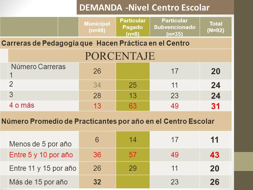 PORCENTAJE DEMANDA -Nivel Centro Escolar 20 24 31 43