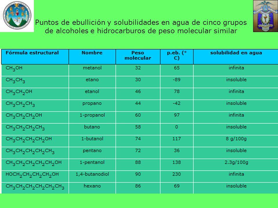 Puntos de ebullición y solubilidades en agua de cinco grupos de alcoholes e hidrocarburos de peso molecular similar