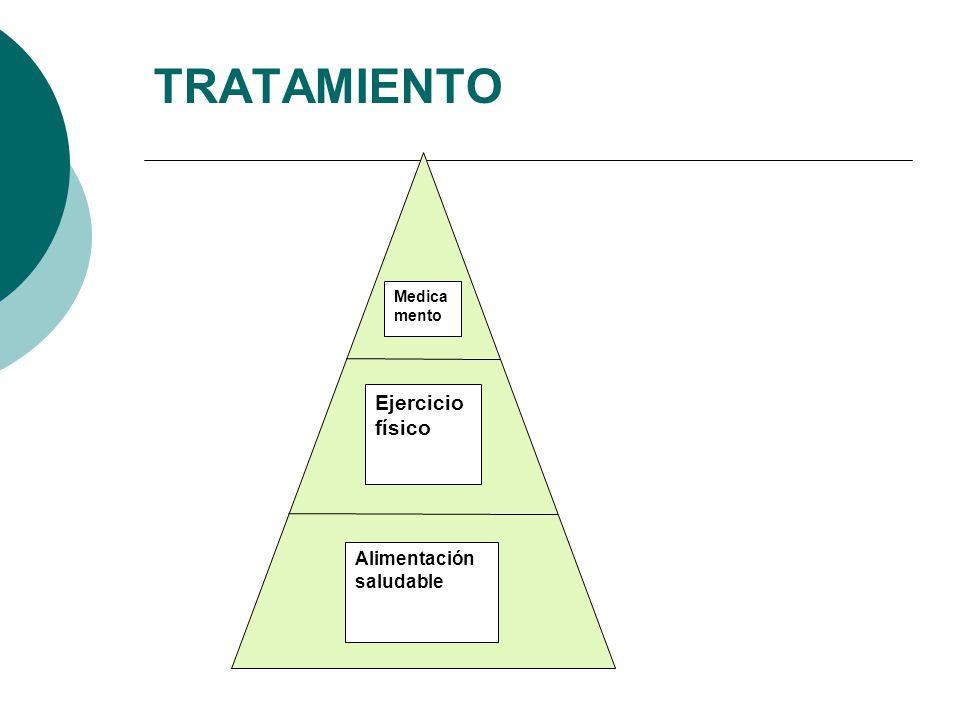 TRATAMIENTO Medicamento Ejercicio físico Alimentación saludable
