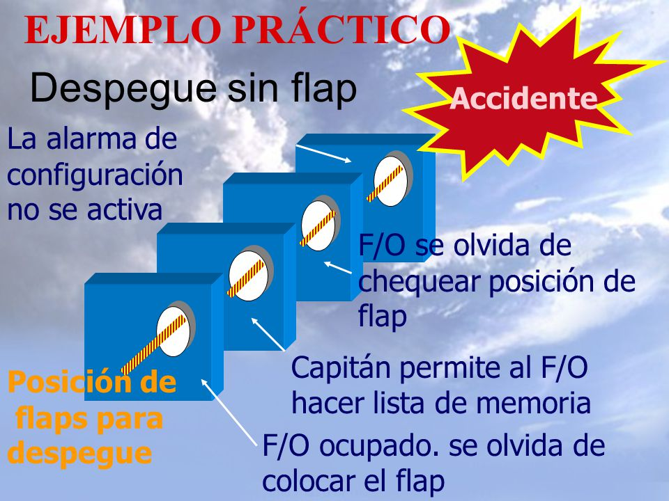 EJEMPLO PRÁCTICO Despegue sin flap Accidente Accidente Mitigar