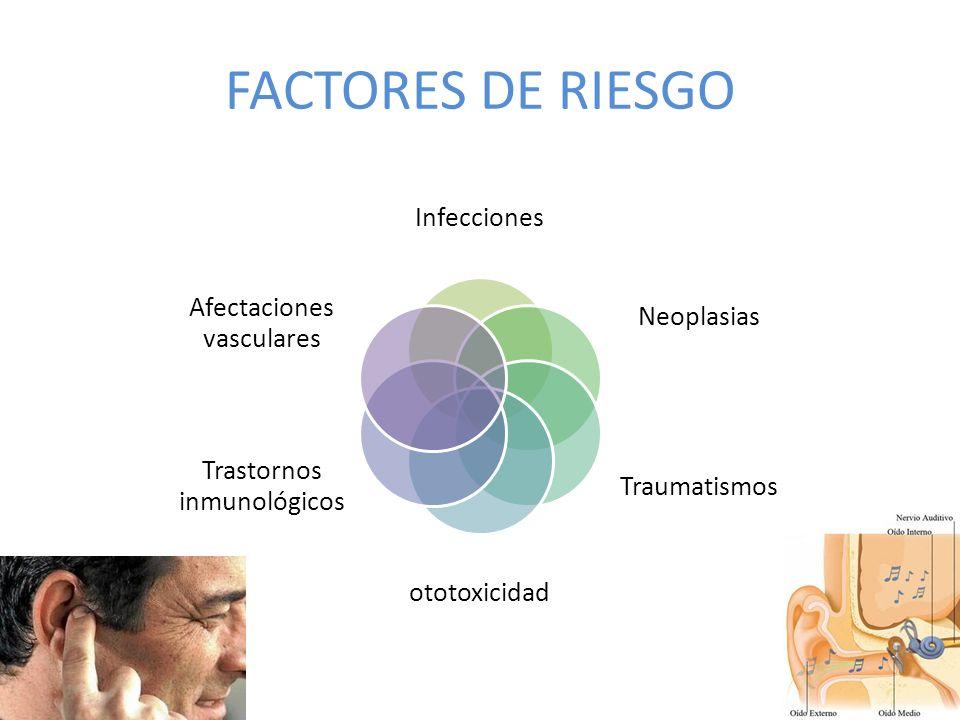 FACTORES DE RIESGO Infecciones Neoplasias Traumatismos ototoxicidad