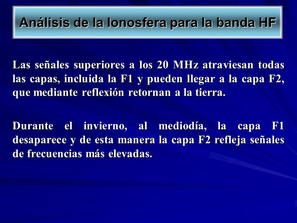 Análisis de la Ionosfera para la banda HF